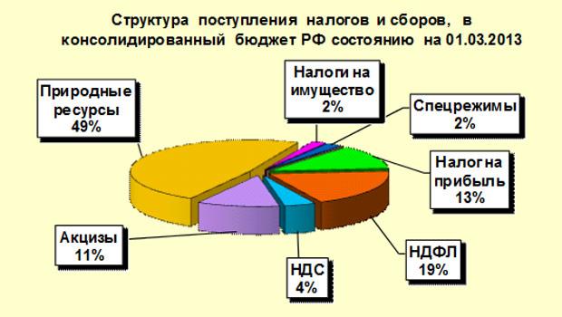 Налоги схема