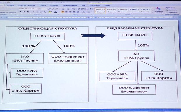 Схема изменения управления