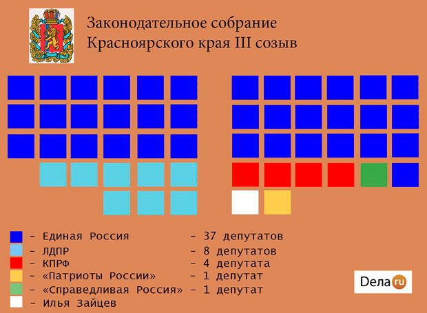 Распределение мест в Закособрании Красноярского края 2016 года