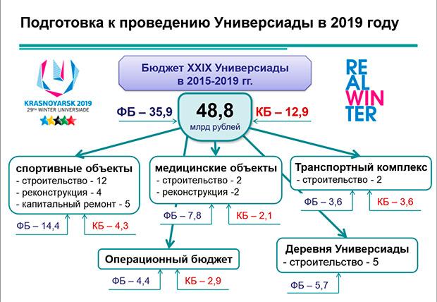 Схема финансирования Универсиады-2019