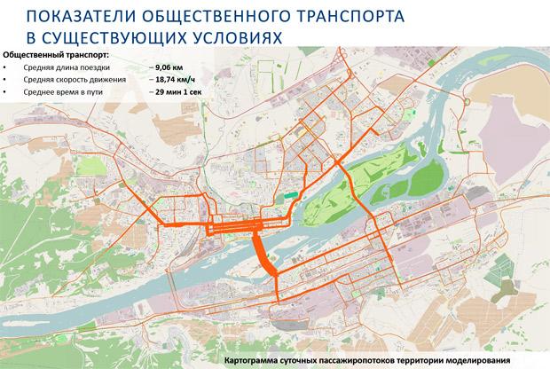Показатели общественного транспорта Красноярск