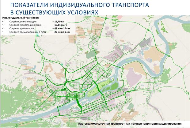 Показатели индивидуального транспорта Красноярск